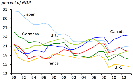 G7 investment gdp