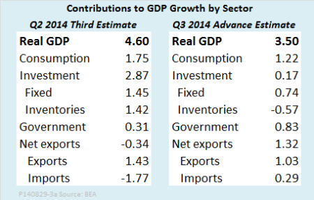 GDP contributions