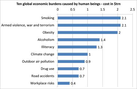 Global economic burdens