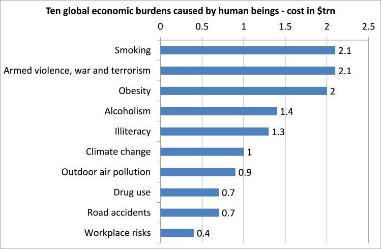 Global economic burdens