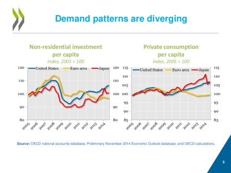 investment and consumption