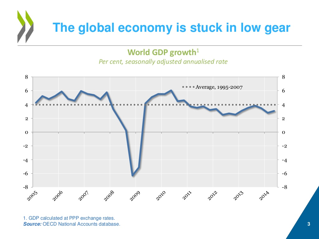 predictions for michael roberts blog back at the beginning of 2014 the imf forecast a 3 6% expansion in real gdp in the world economy it will come in at just over 3% well below the average