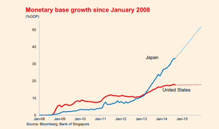 monetary base growth