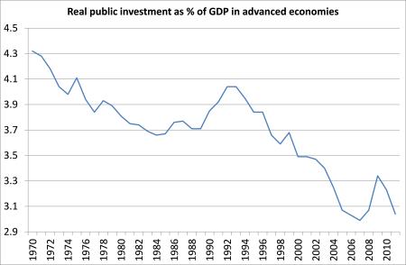 Public investment