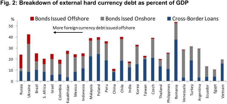 UkrAINE DEBT