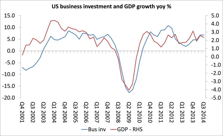 US investement and growth
