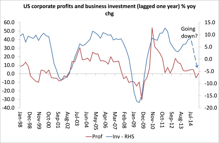 US profit and investment