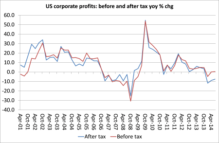 US profit BT and AT