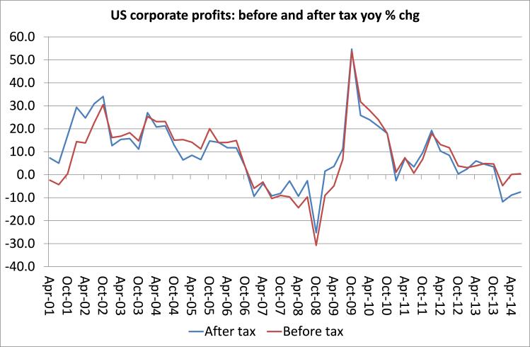US profit BT and AT