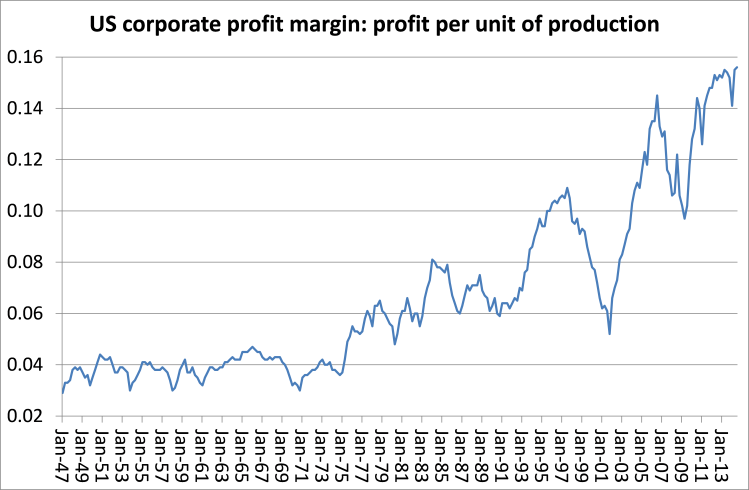 US profit margins