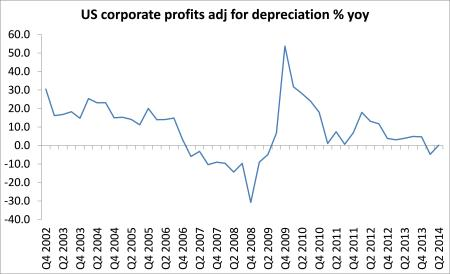 US profits