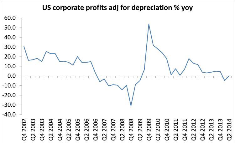 US profits