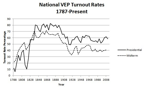 VEP turnout
