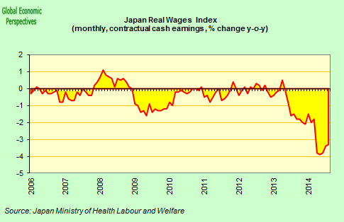 Japan real wages