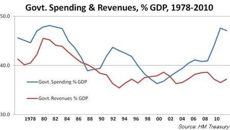 Labour budget