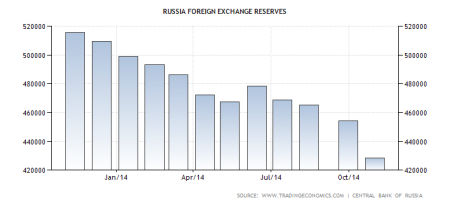 Russian FX