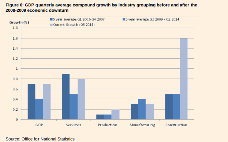 UK sector growth