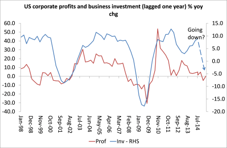 US bus inv and profits