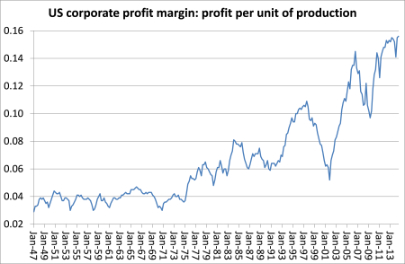 US profit margins