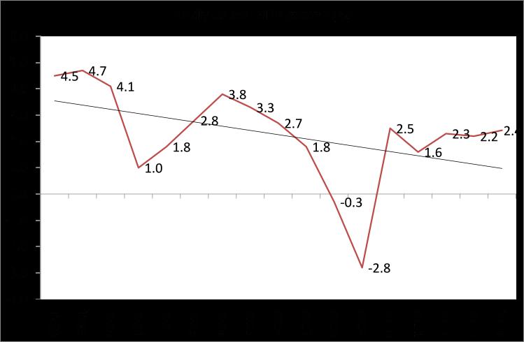 US YOY growth