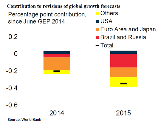Global growth reduction