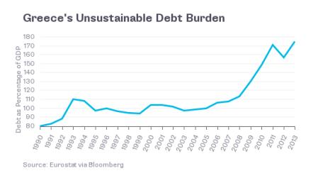 greek debt