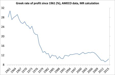 Grek profitability