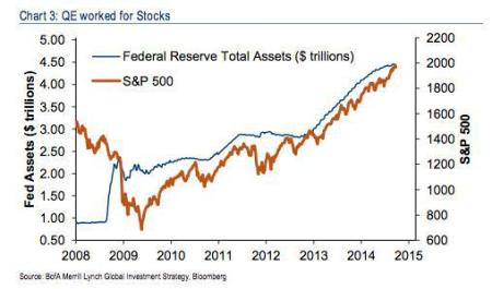 QE and stocks