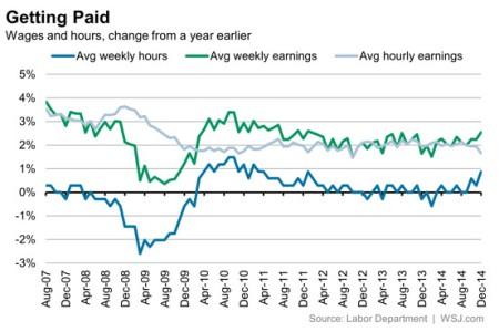 US hourly earnings