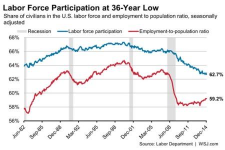 US labour participation