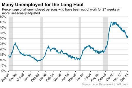 US long term unemployment