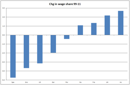 Change in wage share