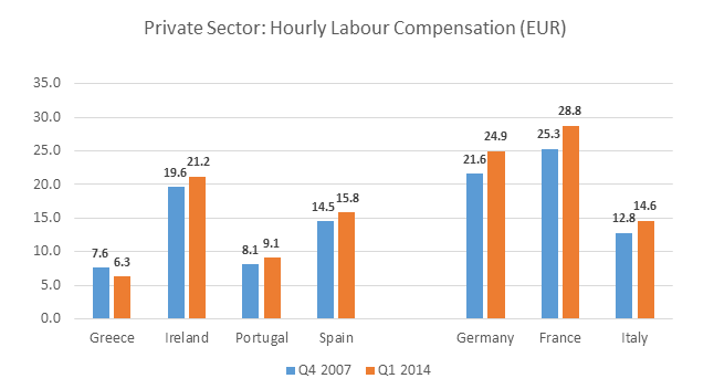 Euro labour costs
