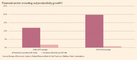 financial sector productivity