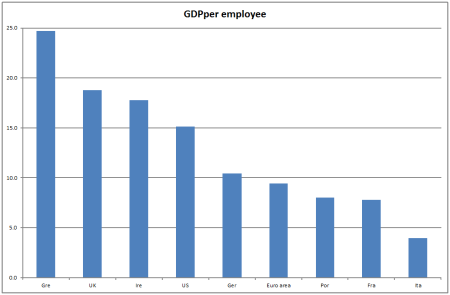 GDP per employee