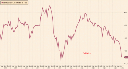 German deflation
