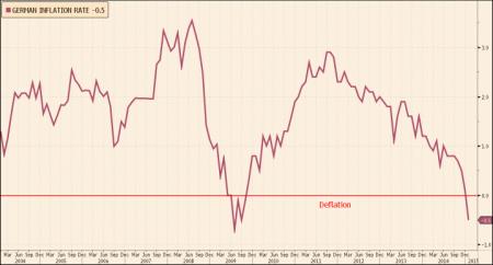 German deflation