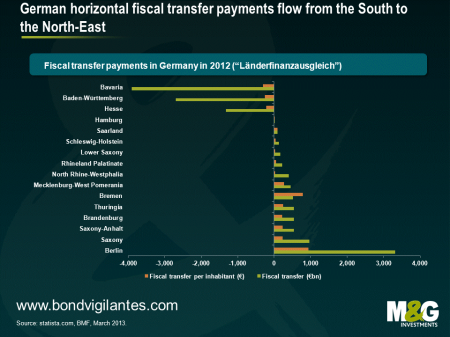 German fiscal transfer