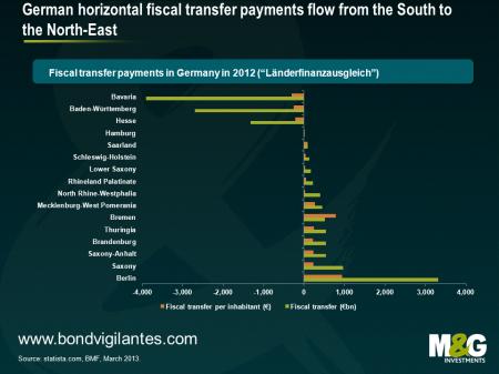 German fiscal transfer