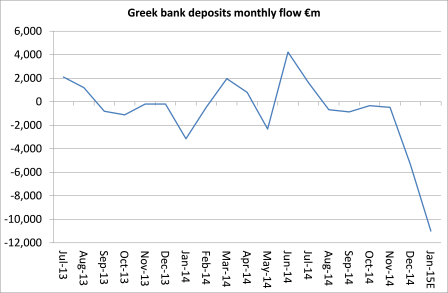 Greece deposits