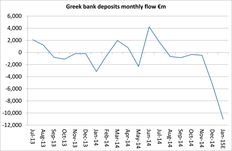 Greece deposits