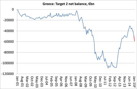 Greece Target 2