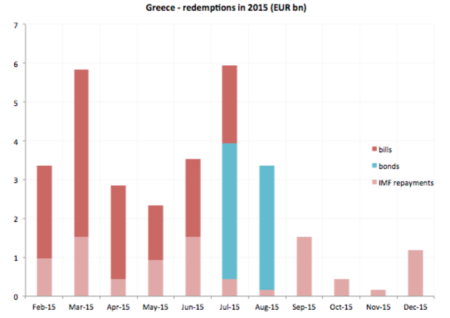 Greek debt redemptions