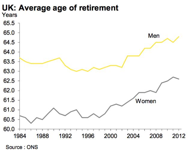 average age of retirement