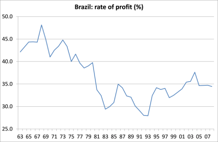 Brazil ROP