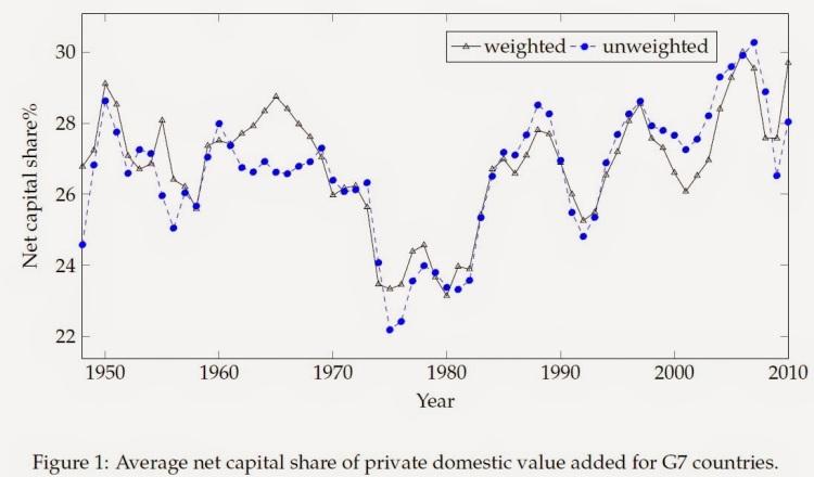 capital share