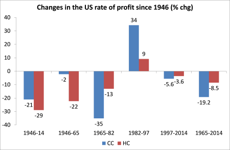 changes in us rate of profit