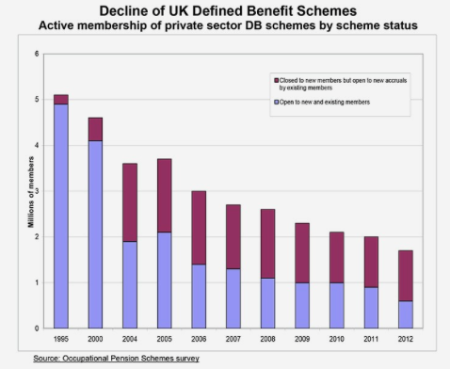 defined benefit schemes