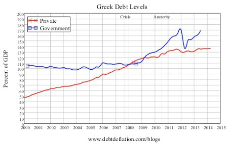 Greek debt levels