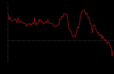 Greek inflation